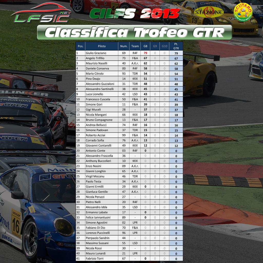 Classifica_Trofeo_GTR_dopo_Gara8