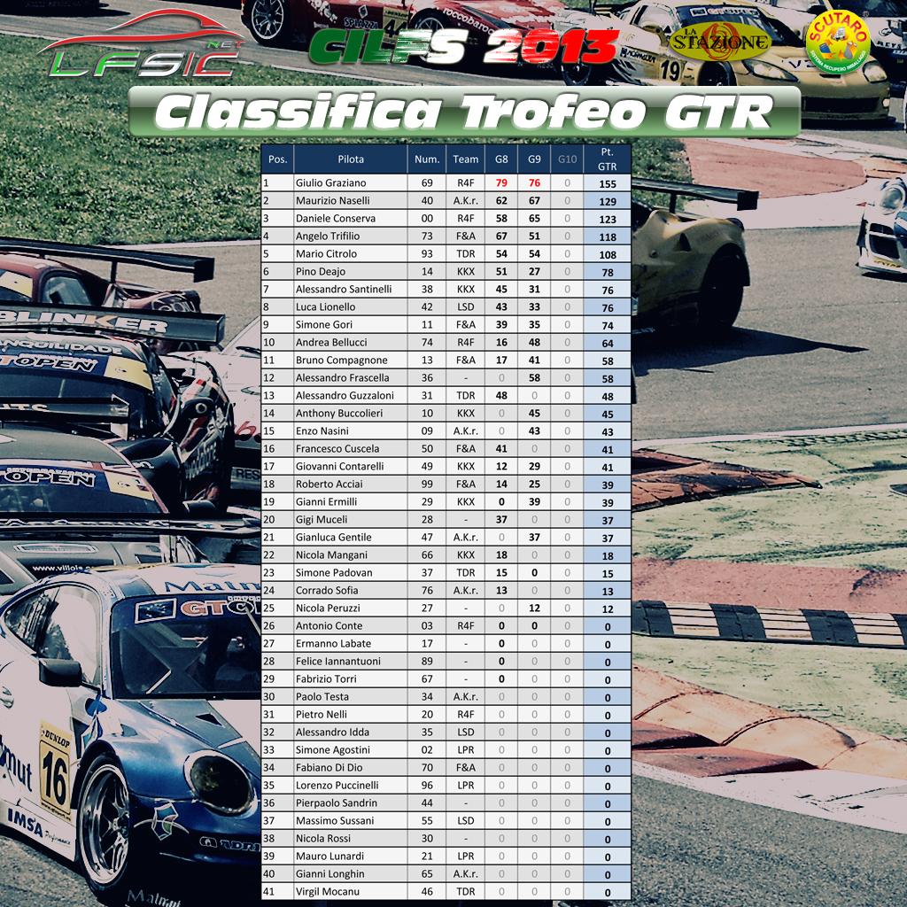 Classifica_Trofeo_GTR_dopo_Gara9