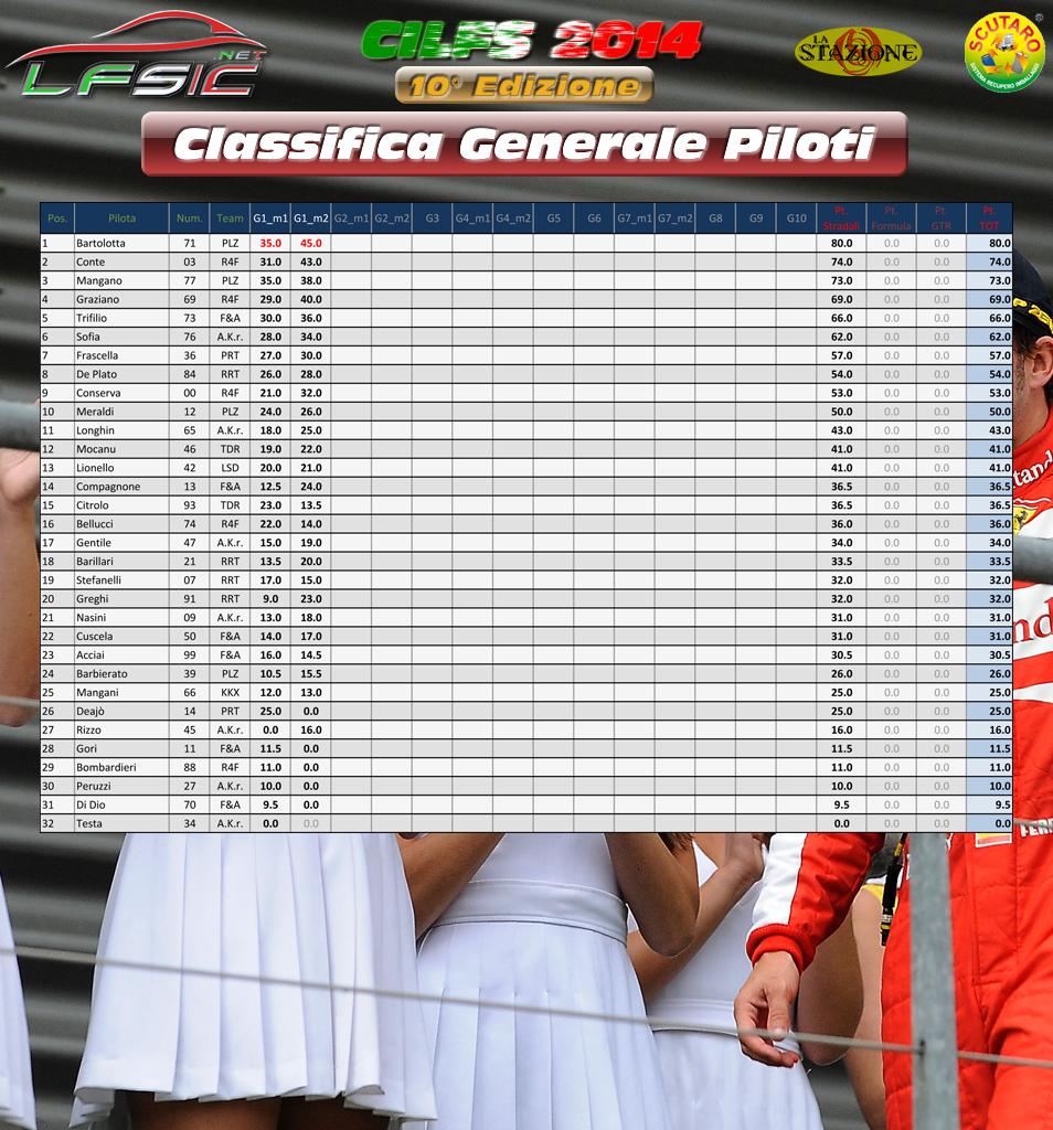 Classifica_Generale_Piloti_dopo_Gara_01