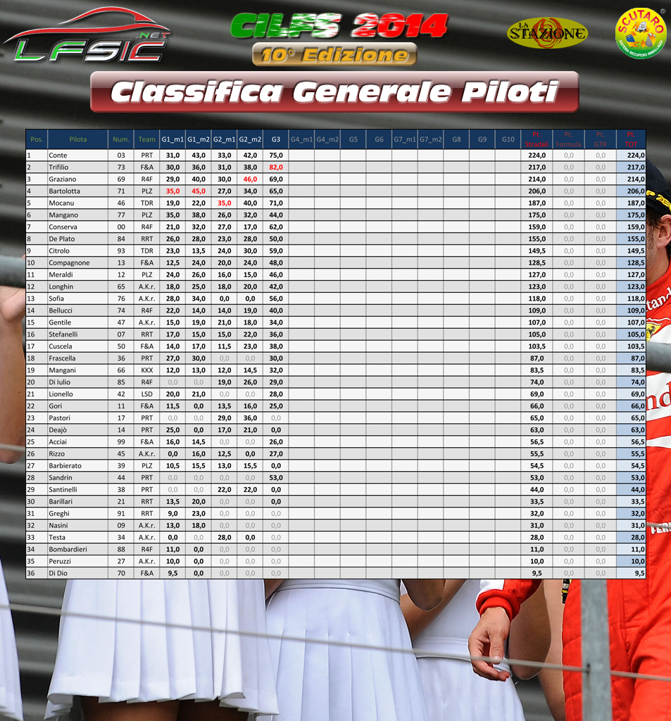 Classifica_Generale_Piloti_dopo_Gara_03
