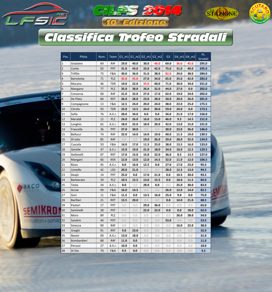 Classifica_Stradali_FINALE