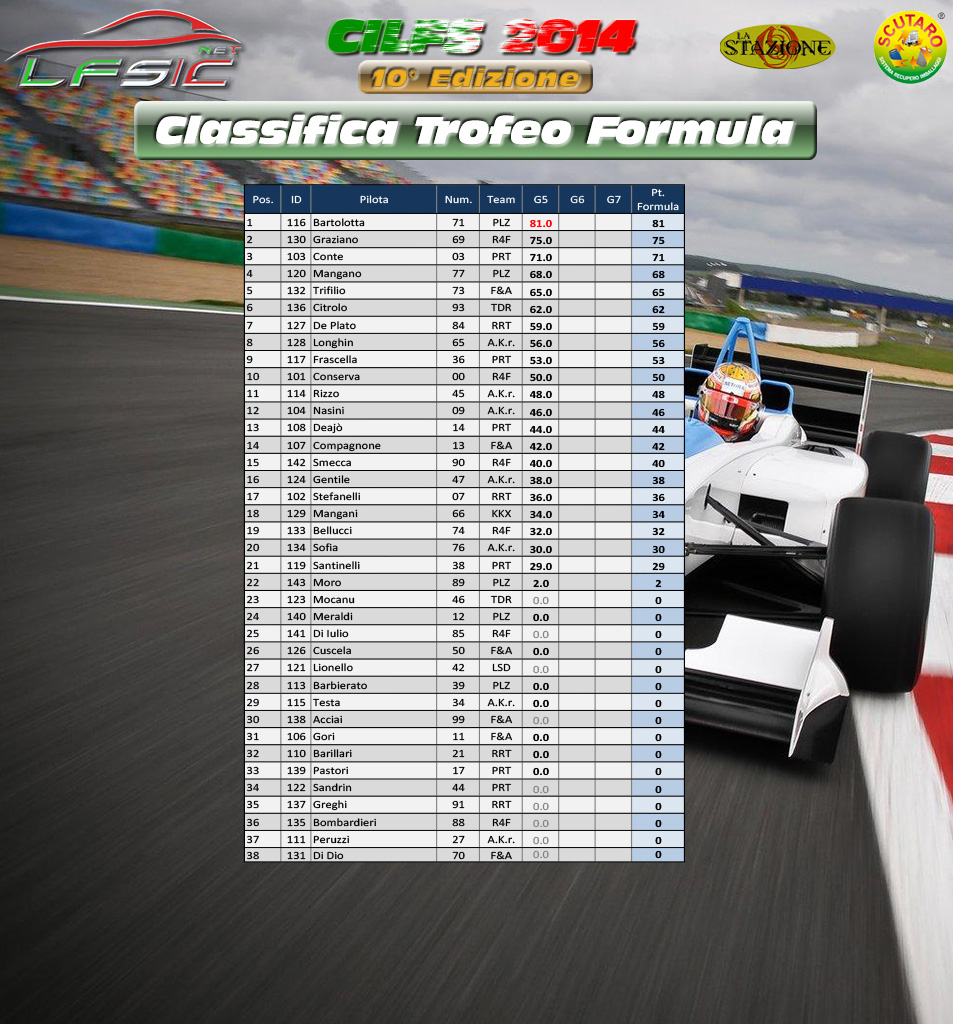 Classifica_Formula_dopo_Gara_01
