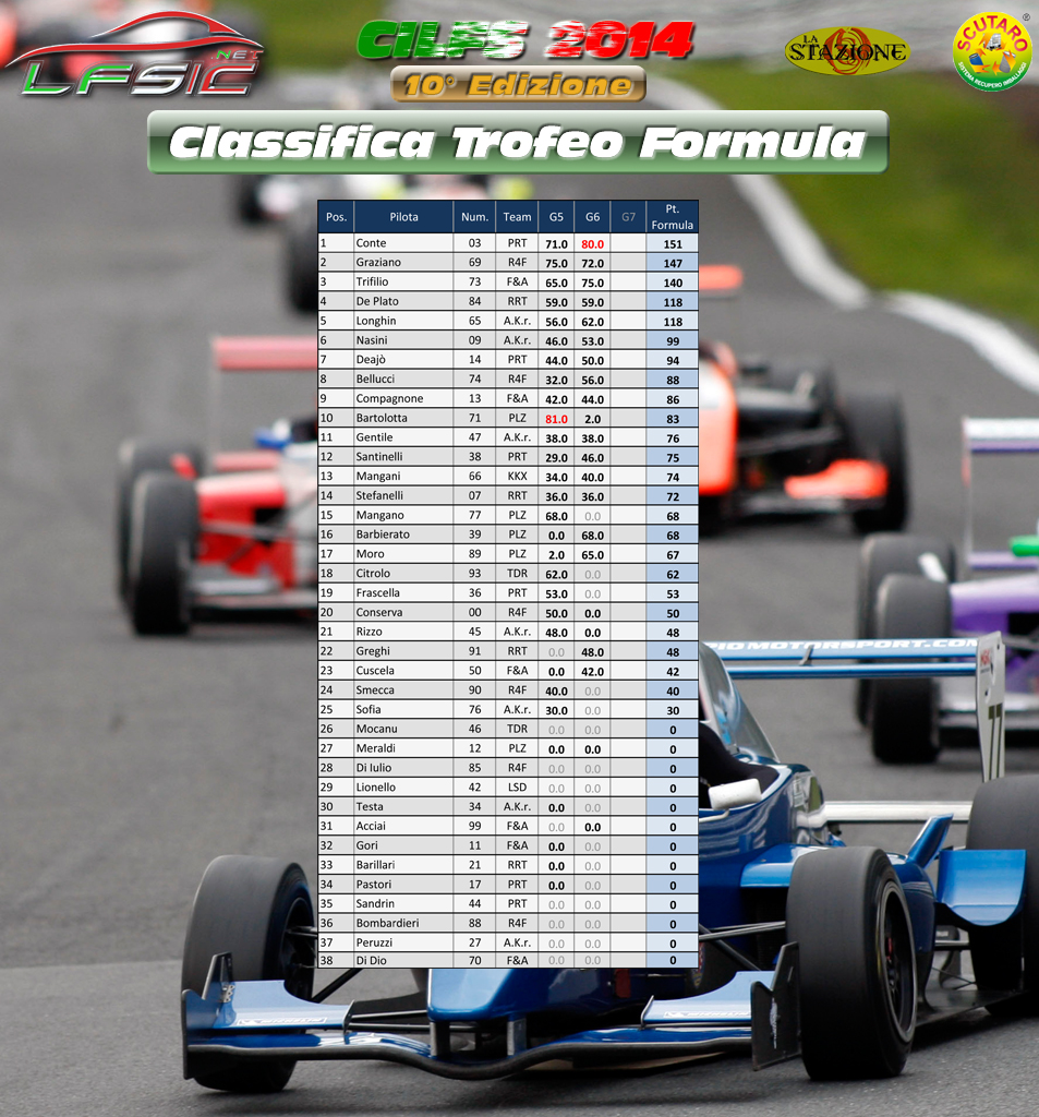 Classifica_Formula_dopo_Gara_02