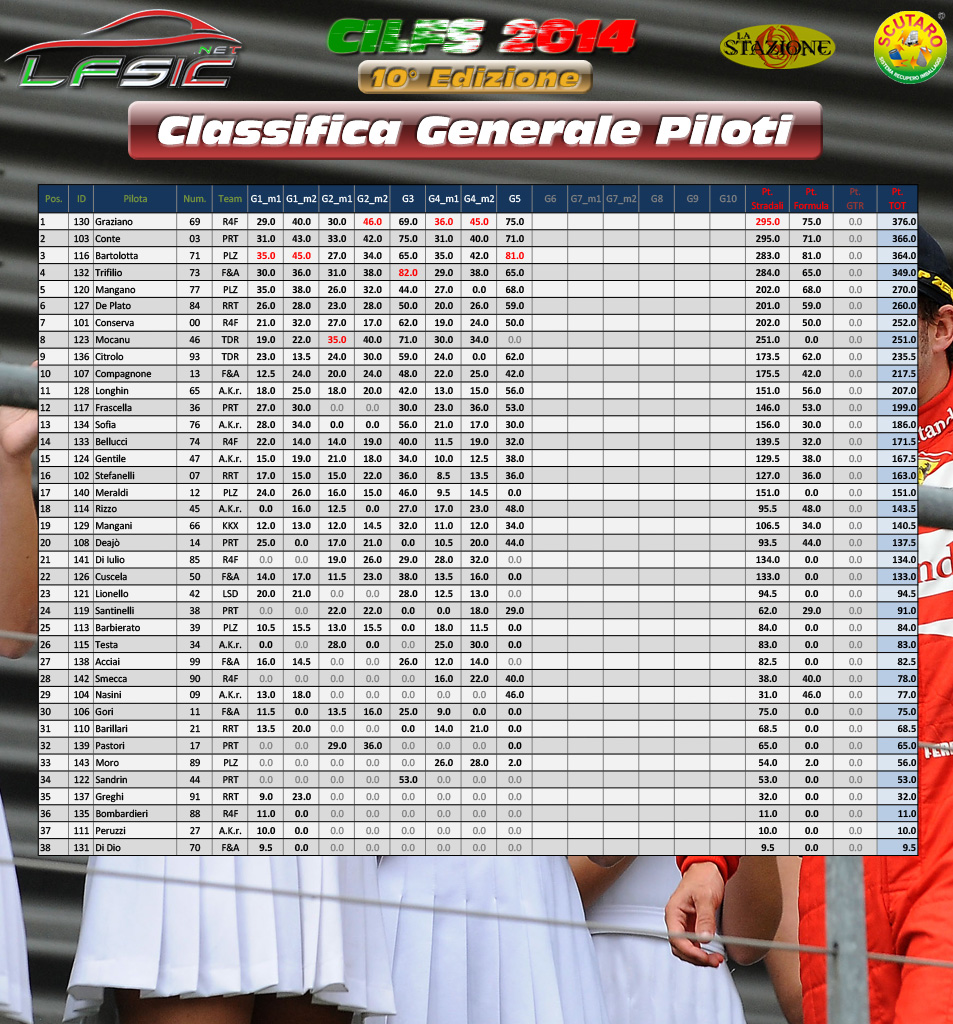 Classifica_Generale_Piloti_dopo_Gara_05