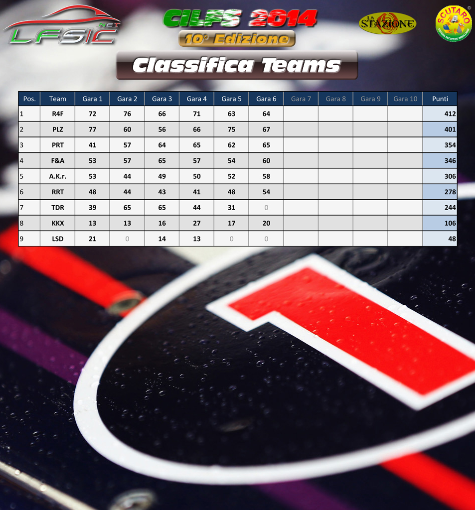 Classifica_Teams_dopo_Gara_06