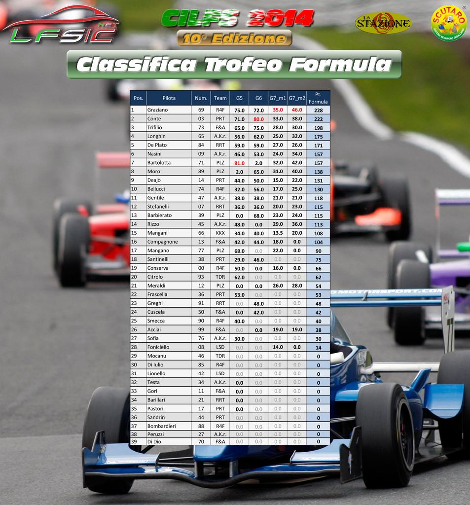 Classifica_Formula_FINALE